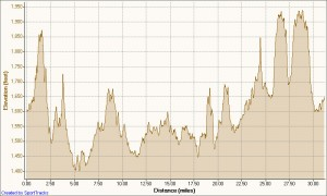 100 km Loop Elevation Profile - Click to Enlarge.